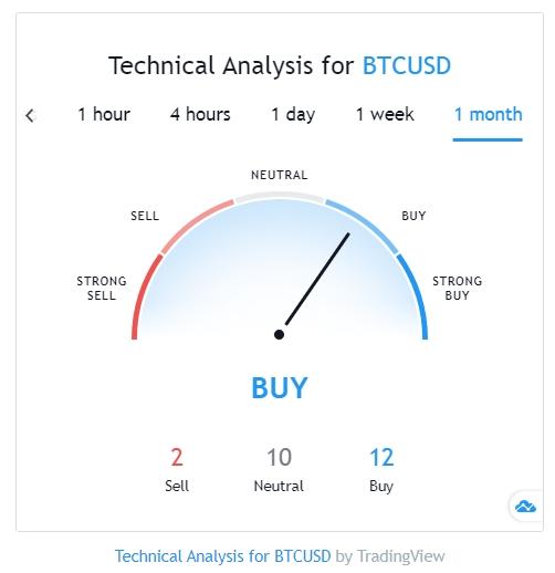 BTC/USD analysis from TradingView