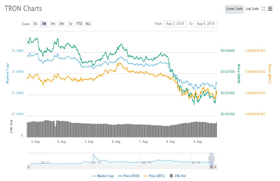 exchange btc už trx bitcoin trading master apžvalga
