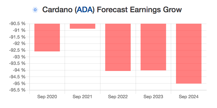 Cardano (ADA) Price Predictions For 2019 Year – Changelly