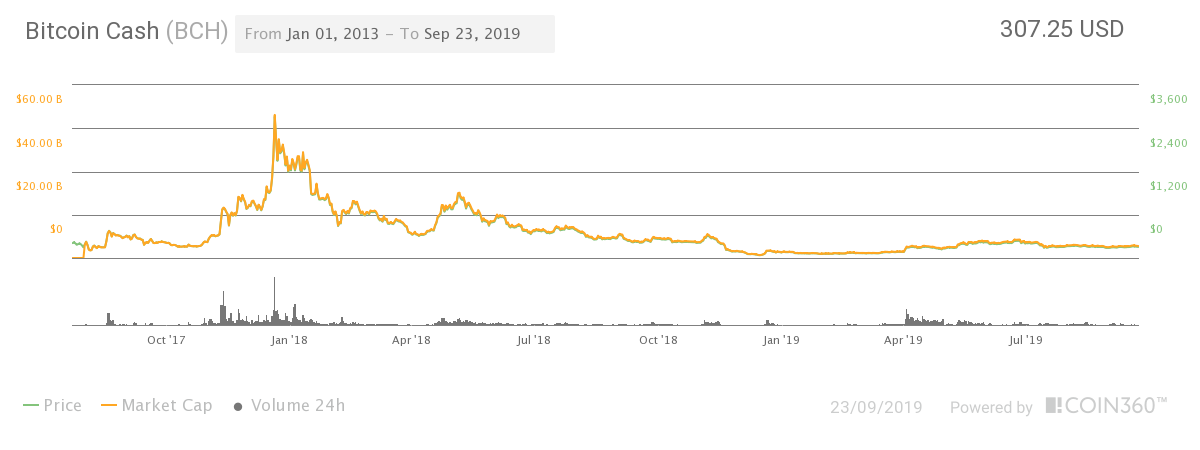 Bitcoin Cash (BCH) price all-time chart