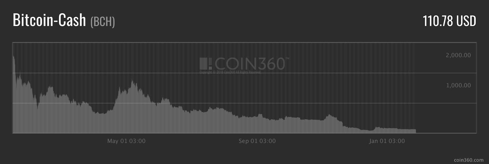 Bitcoin Cash (BCH) Price Graph