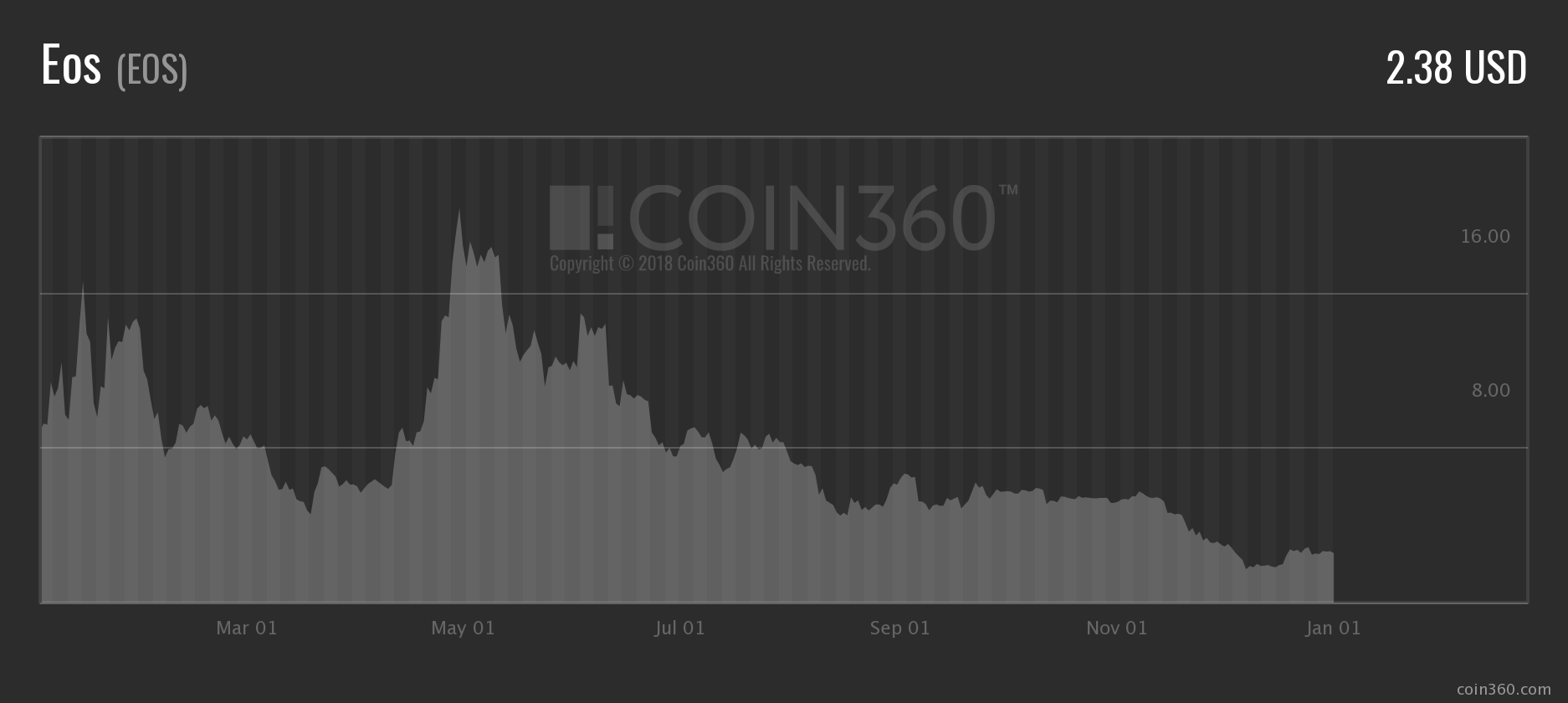EOS Price Graph Analysis