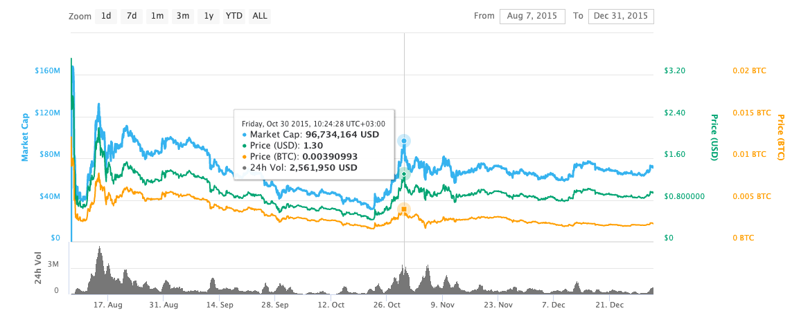Ethereum Price Chart in 2015