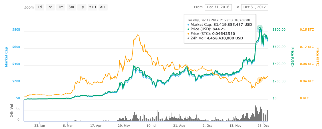 Ethereum Price Chart in 2017