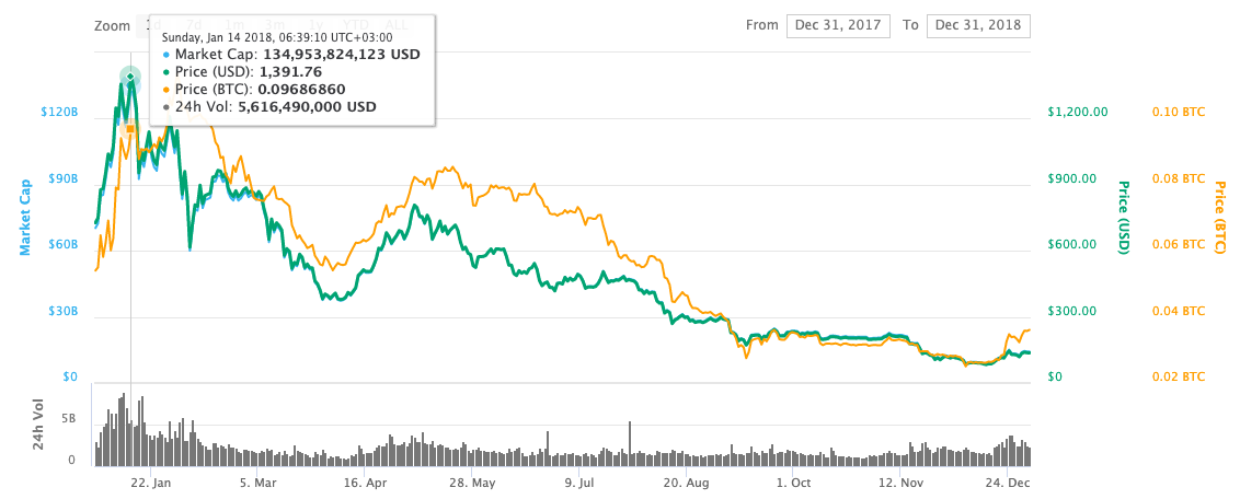 Ethereum Price Chart in 2018