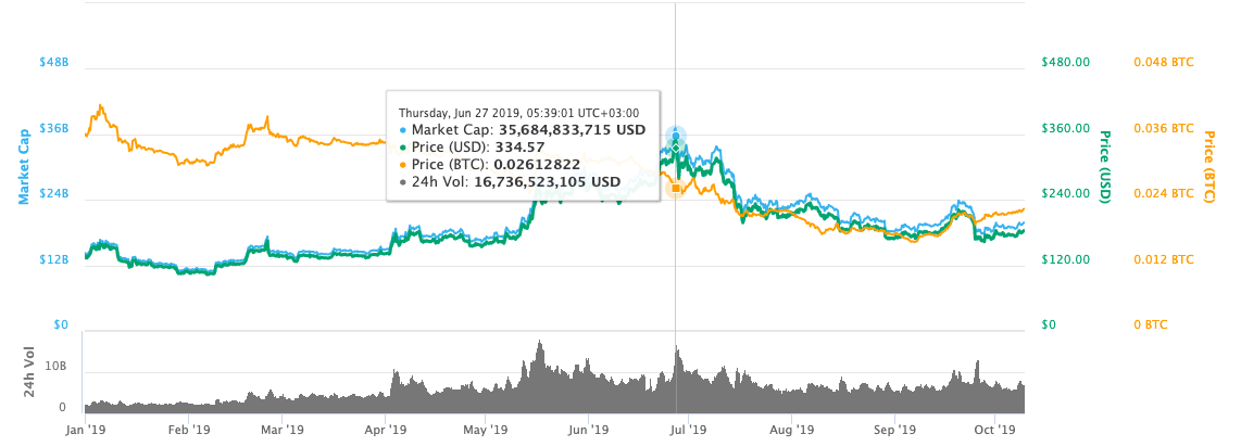 Ethereum Price Chart in 2019