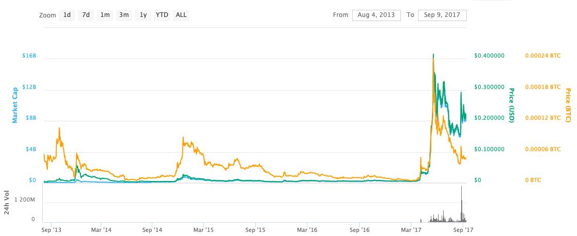 1st xrp price peak
