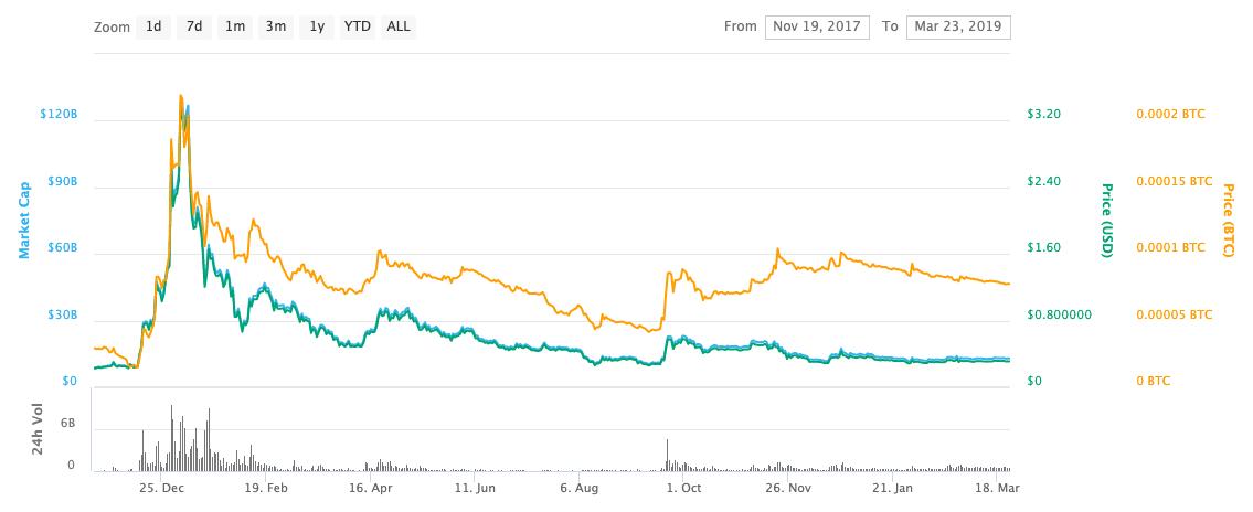 2nd price peak