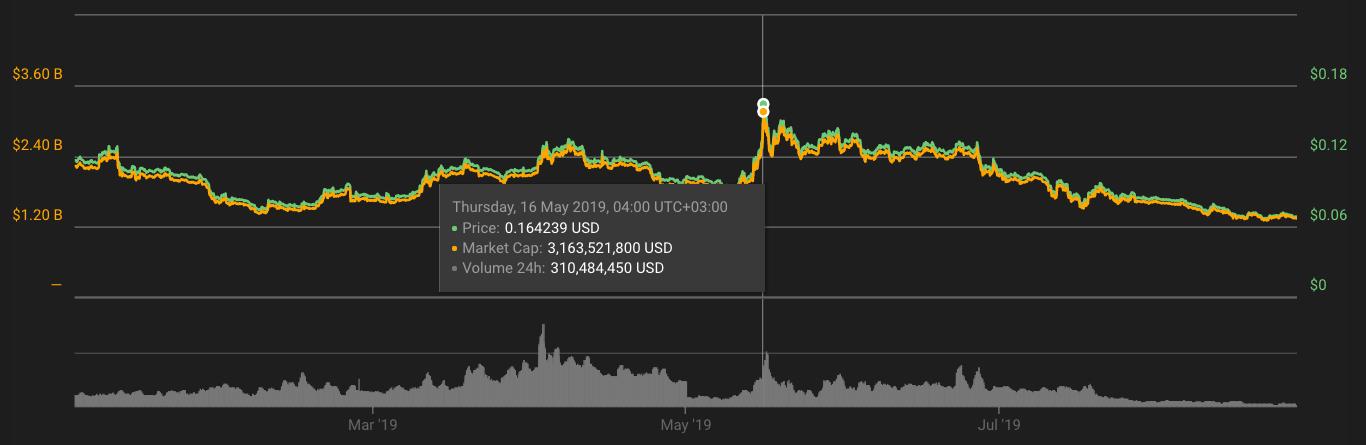 XLM lumens price chart 2019