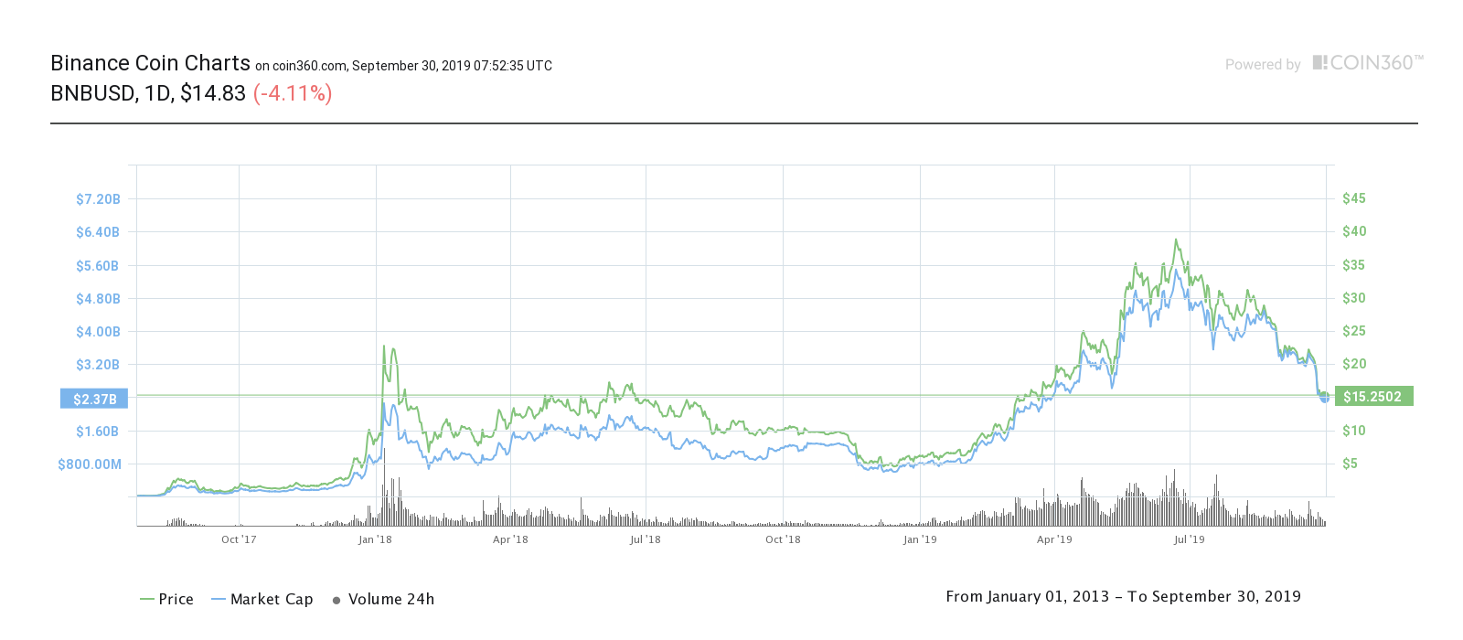 binance coin price chart bnb