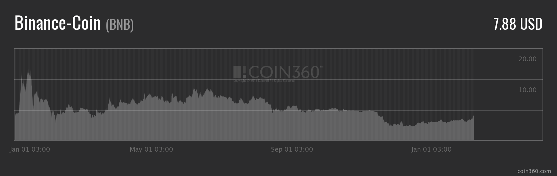BNB coin price in 2018 year