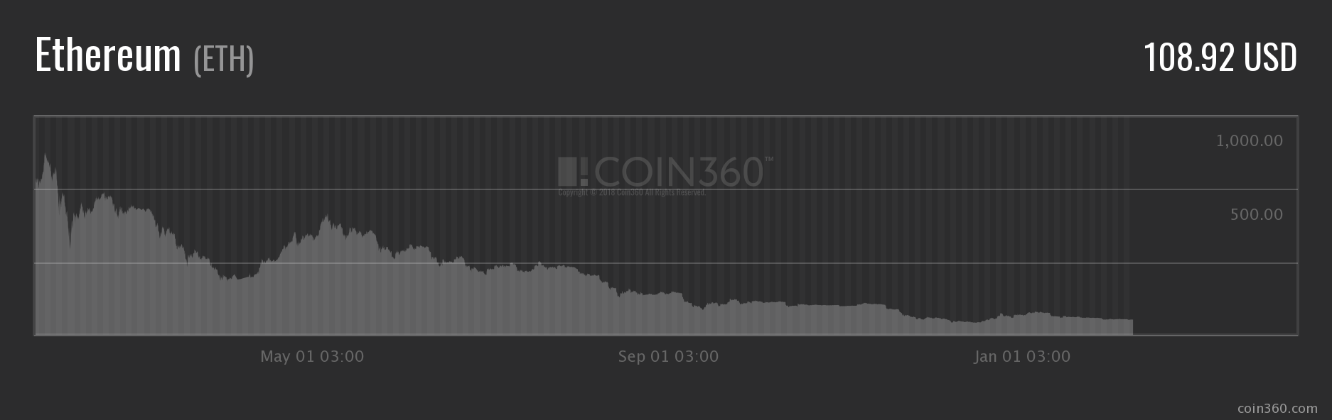 Eth Price Fluctuations in 2018