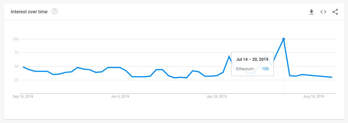 Ethereum Popülerliği Google Eğilimler