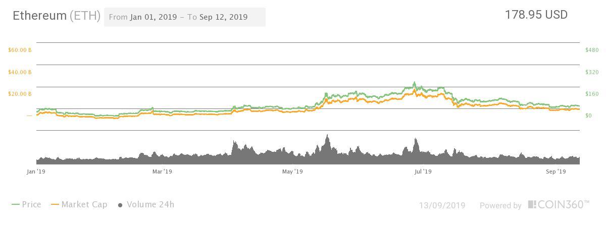 ETH price chart 2019