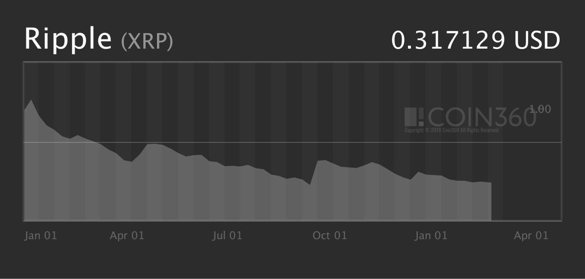 XRP-price-2018-2019