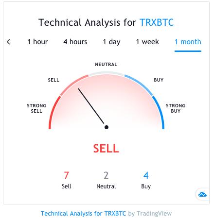 tron technical price analysis