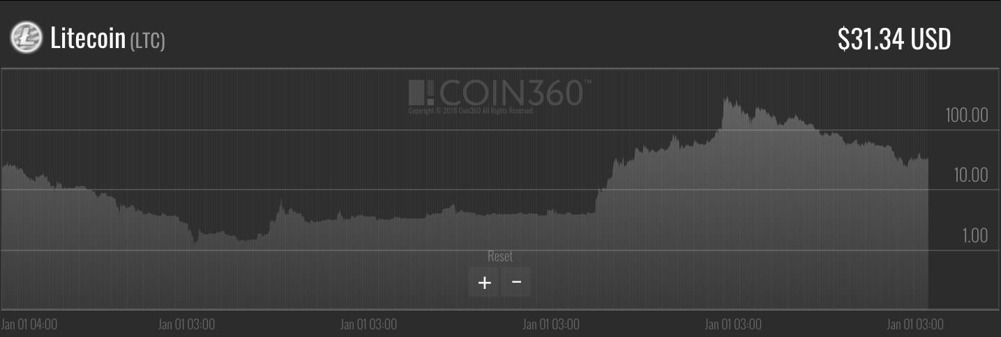 Litecoin-price-chart