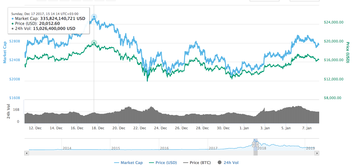 Bitcoin (BTC) Price Prediction: $300,000 in 2020? ? – Changelly