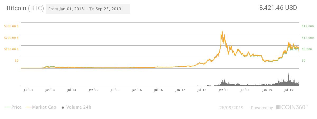 Bitcoin (BTC) Price Prediction for 2020-2040 - Changelly