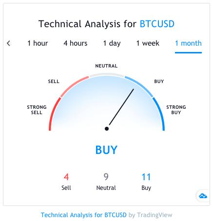 analisi tecnica bitcoin 2020