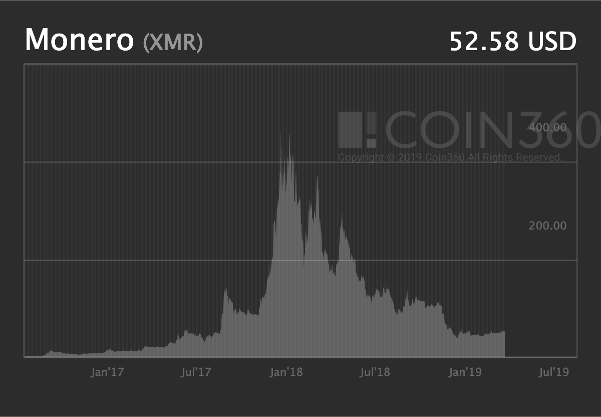 Monero Price Predictions