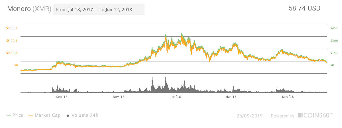 monero price when 100 dollars