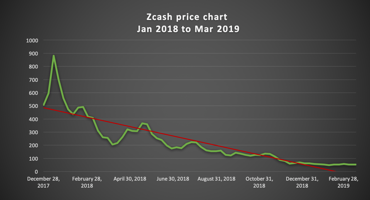 Zcash Price Prediction 2019 and 2020