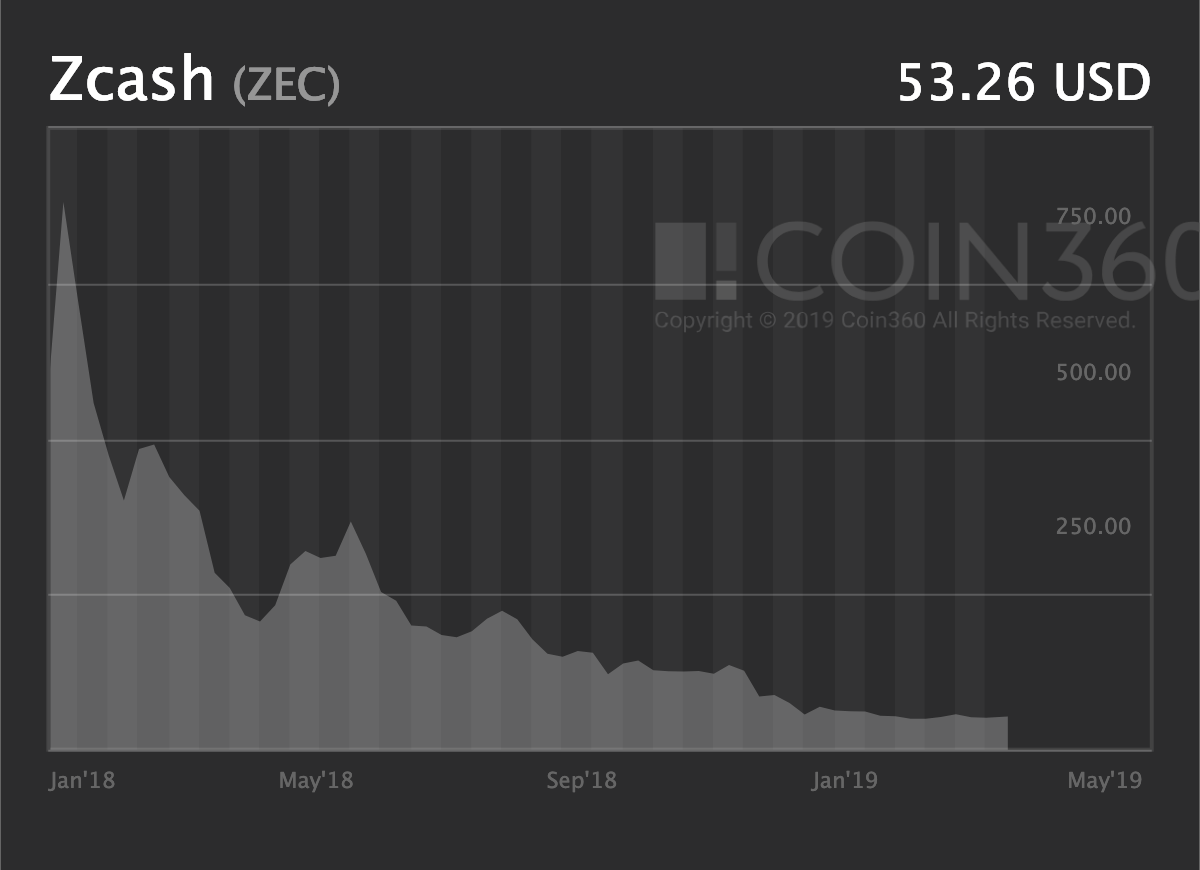 Zcash Price History