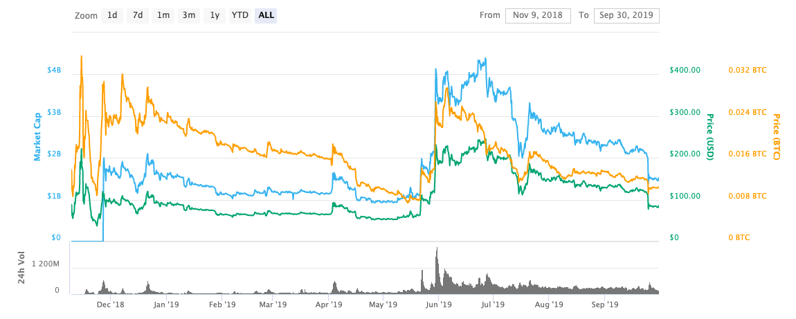 Bch price history