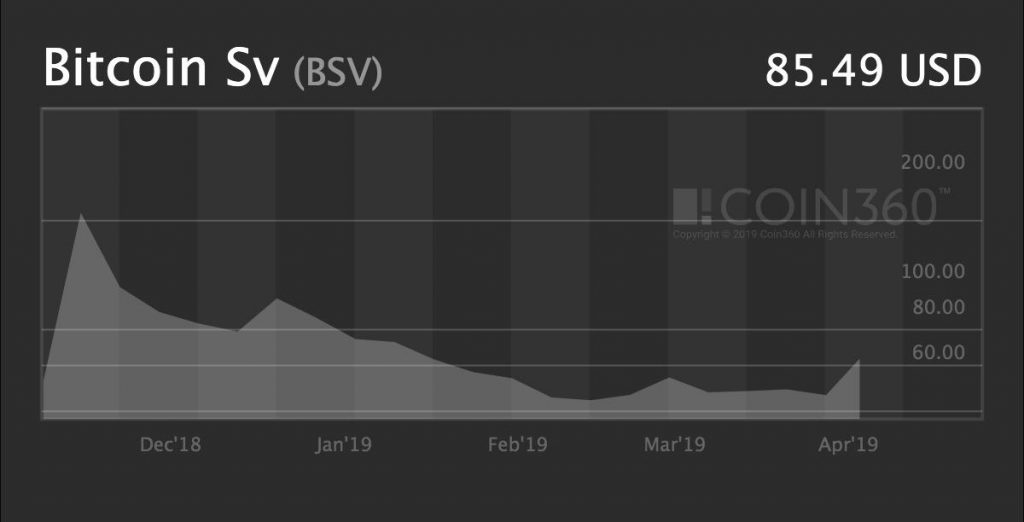 BSV price analysis