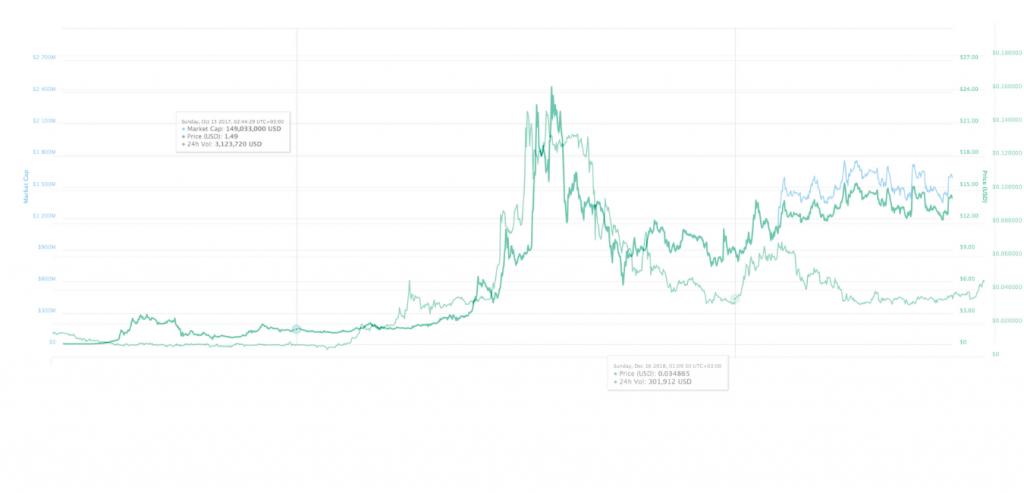 DGTX and BNB price comparison