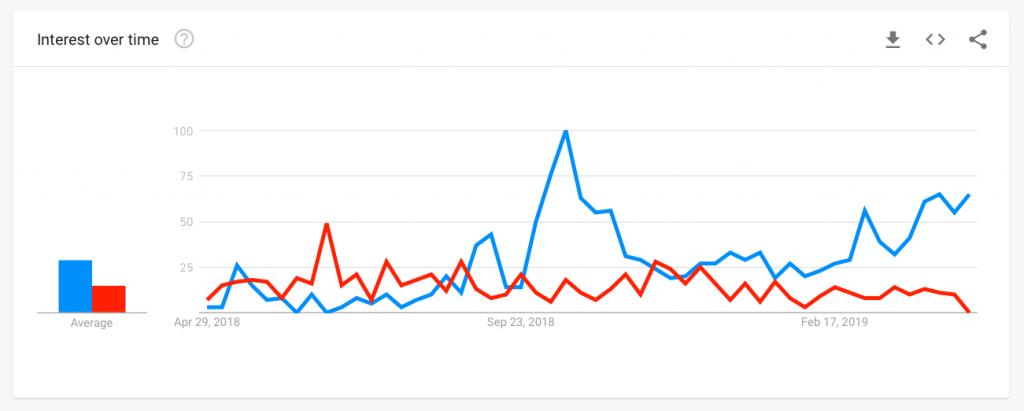 DGTX vs Bitcoin Futures Google Trends