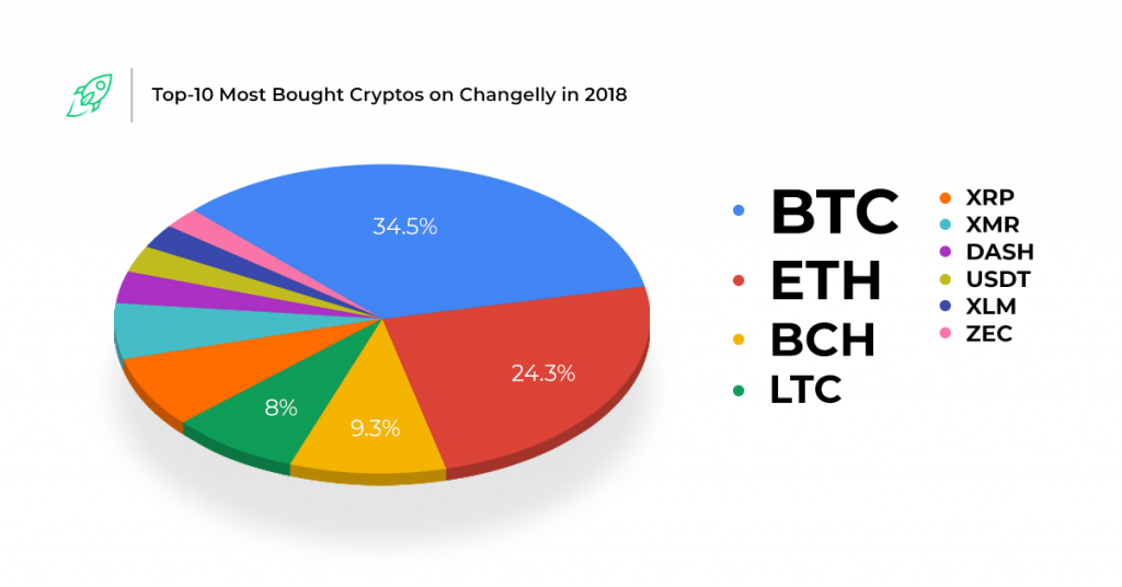 Graph showing top 10 cryptocurrencies