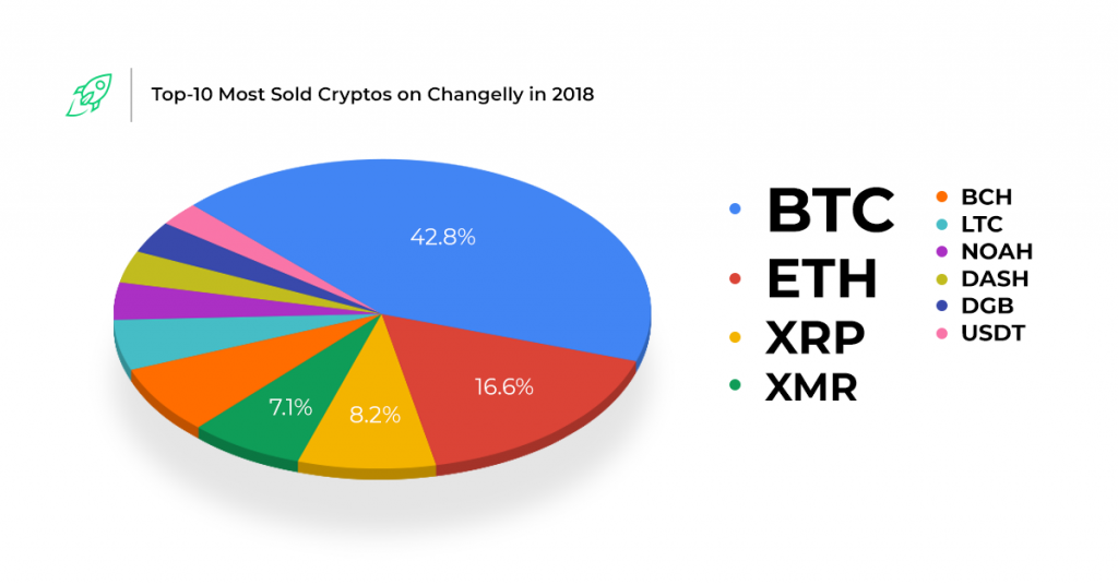 Top-10-Most-Sold-Cryptos-on-Changelly