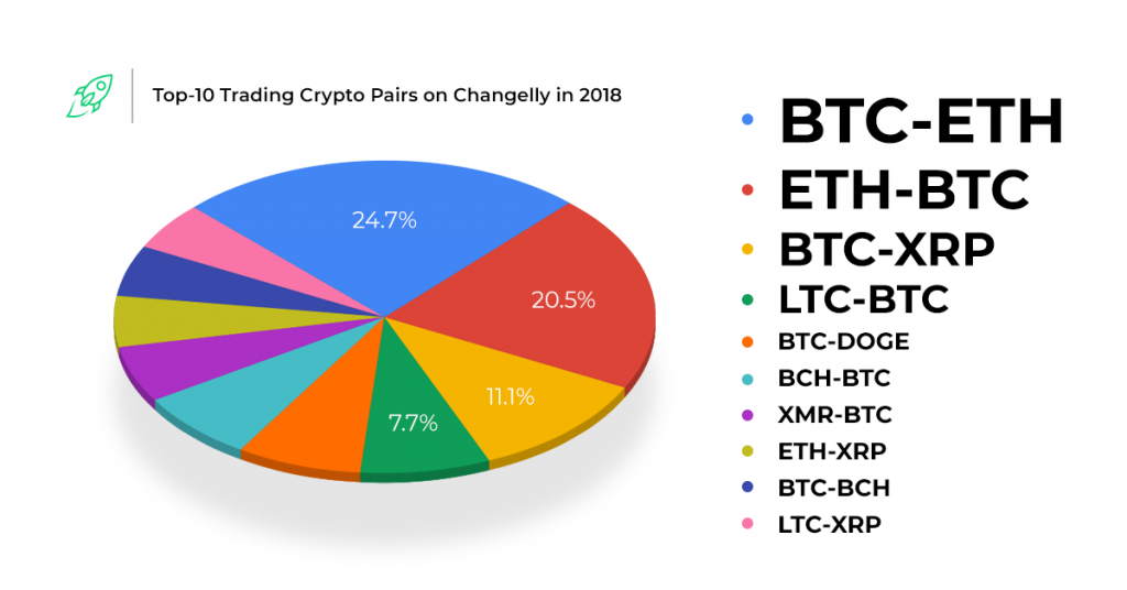 Top 10 Trading Crypto Pairs on Changelly