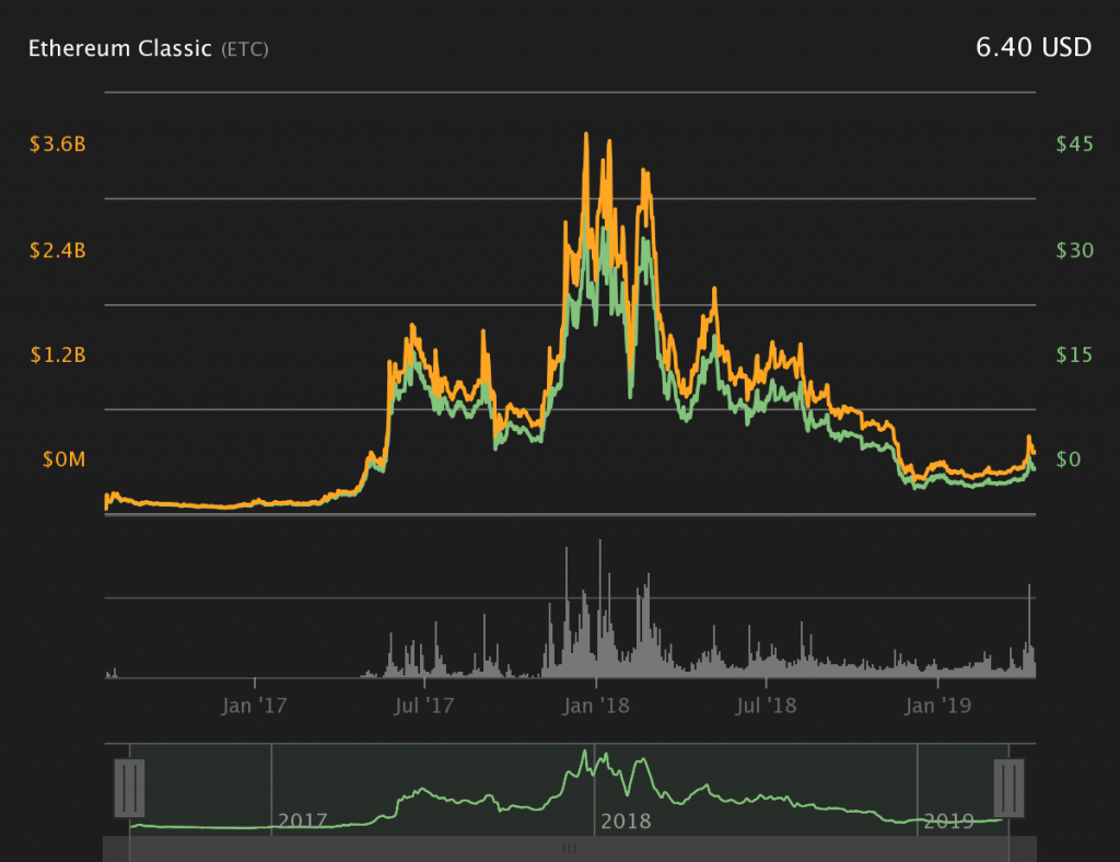 Ethereum Classic 2018 All Time Price Graph
