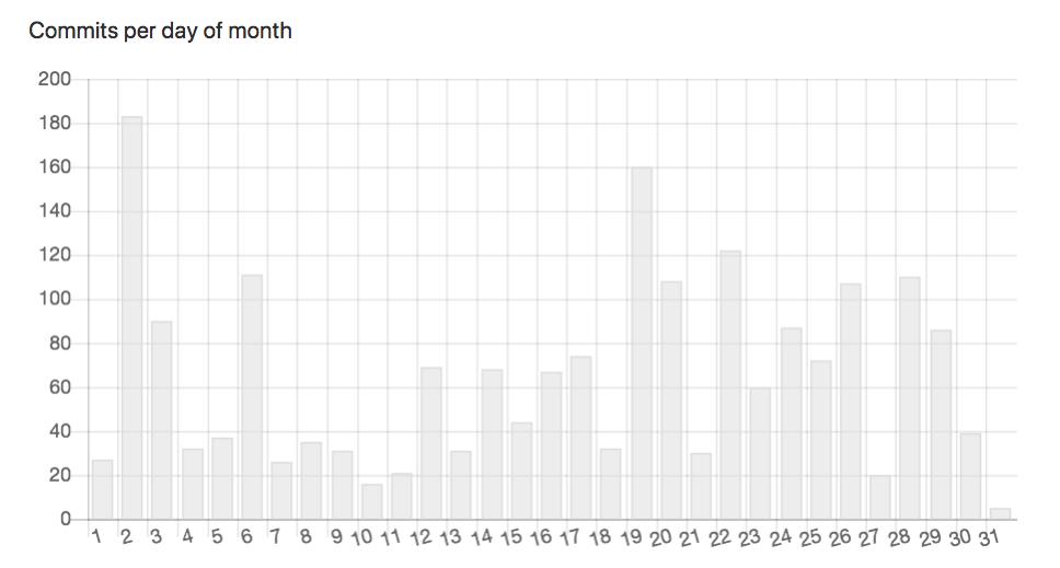 Tezos Mainnet Commits Activity Chart on Gitlab