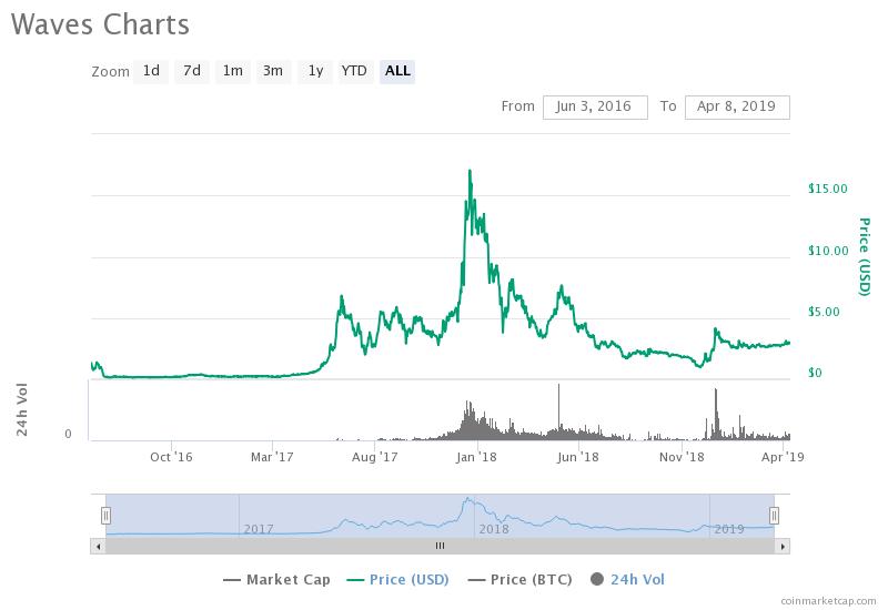 Waves Price Analysis