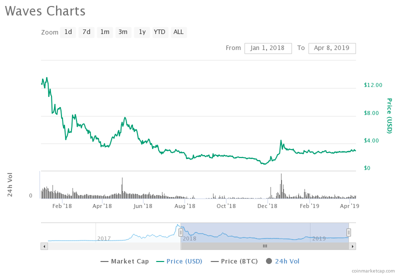 Waves 2018-2019 price analysis