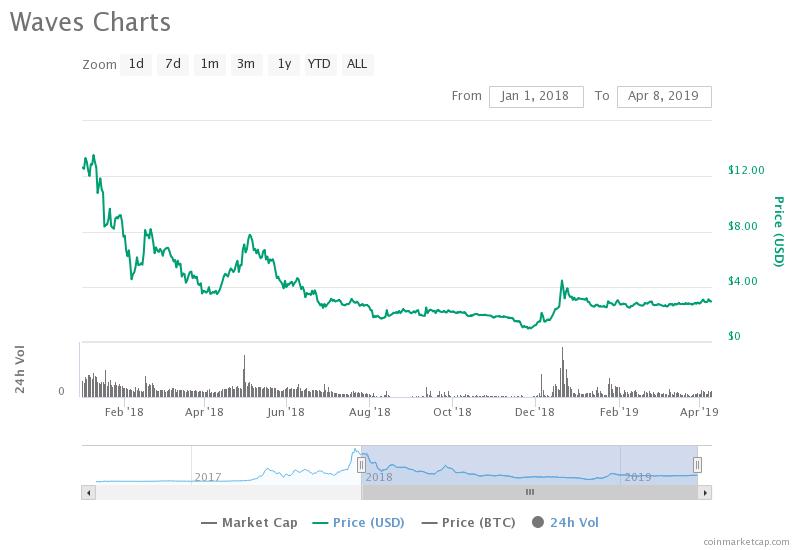 Waves 2018-2019 price analysis