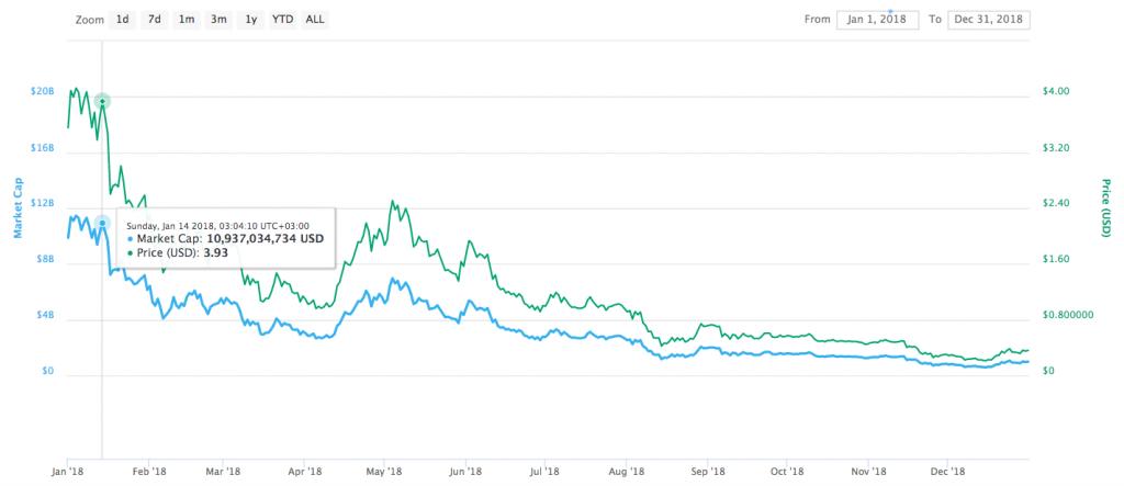 IOTA price chart 2018