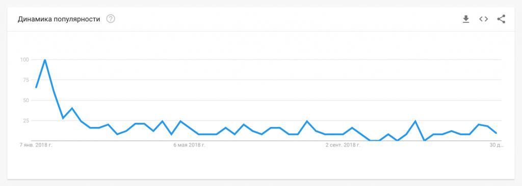 Decreasing popularity trend of Waves