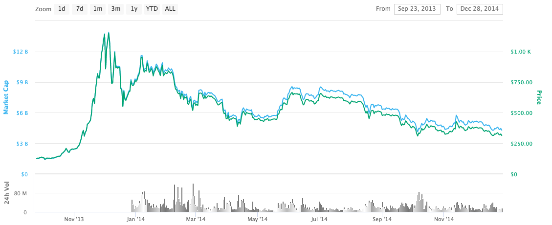 bitcoin price in 2013-14 graph