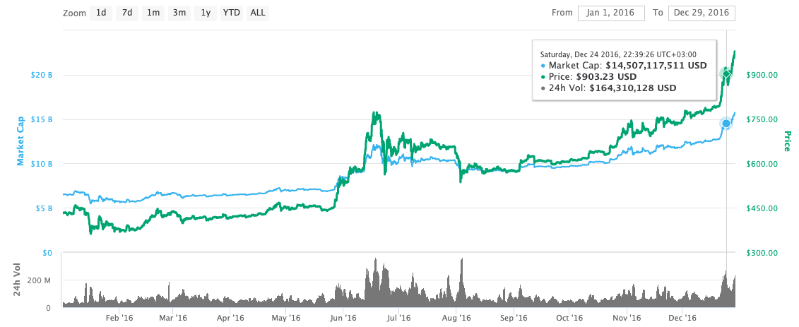 bitcoin price graph in 2016