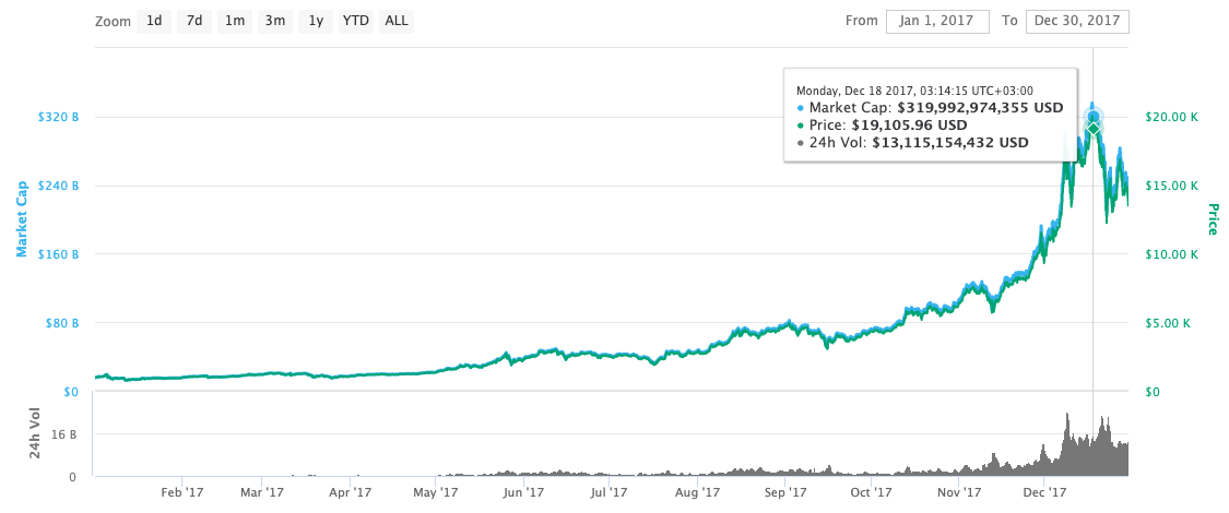bitcoin price in 2017 graph