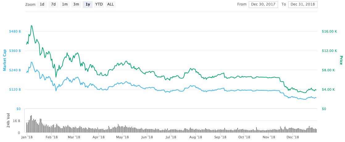 bitcoin price in 2018 graph