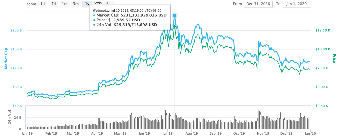 bitcoin price in 2019 graph