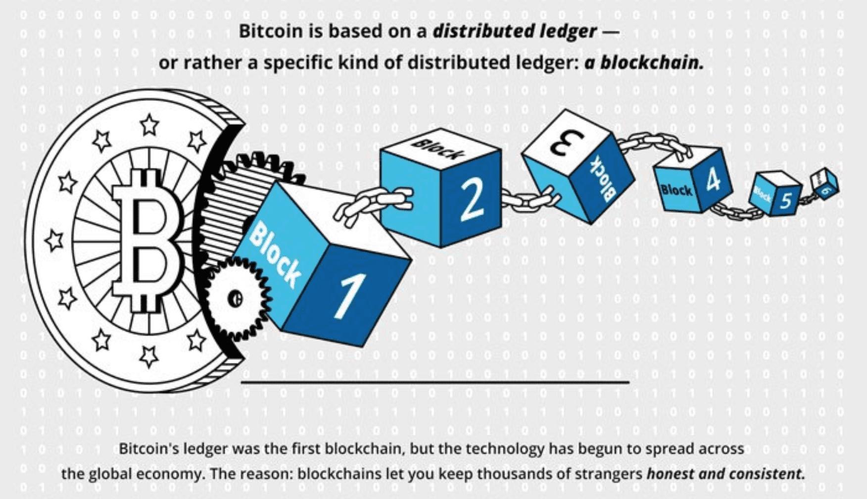 the technology behind bitcoin scheme
