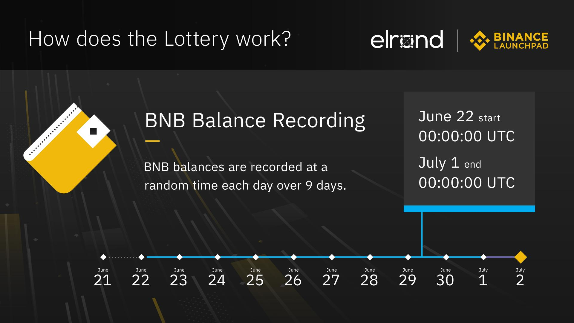 Binance Launchpad Lottery