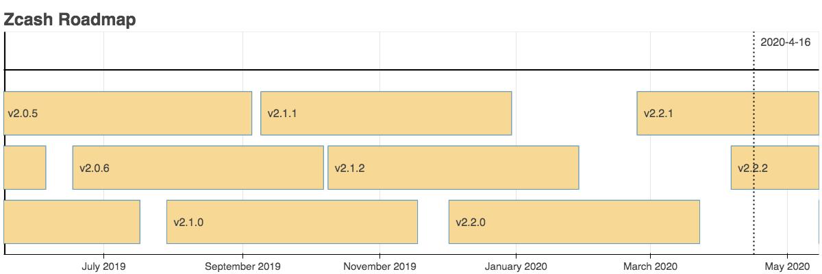 Zcash (ZEC) Roadmap